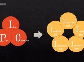 关于如何做好一场活动策划?这里分享一个5I思考导图